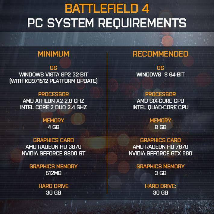 Системные требования для Battlefield 4 бьют рекорды