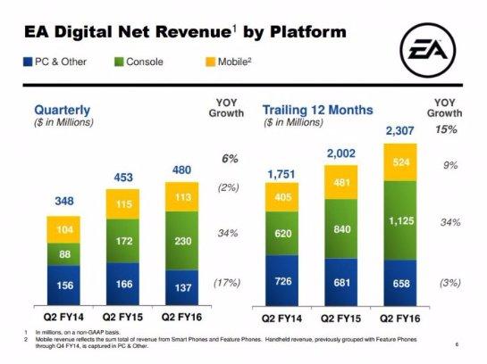 Новый финансовый отчет Electronic Arts