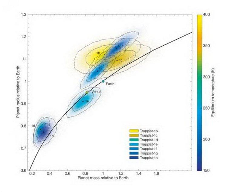 В планетарной системе TRAPPIST-1 может быть много воды