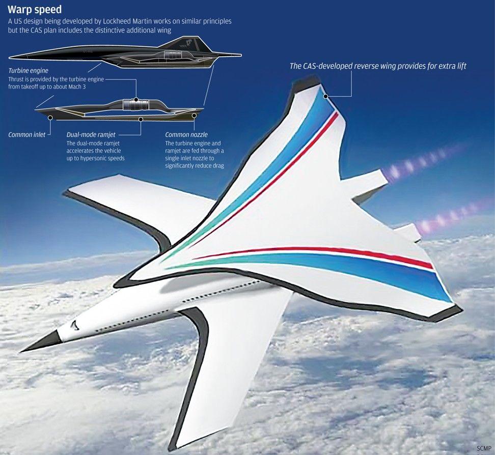 Китайские инженеры представили концепт гиперзвукового пассажирского самолёта