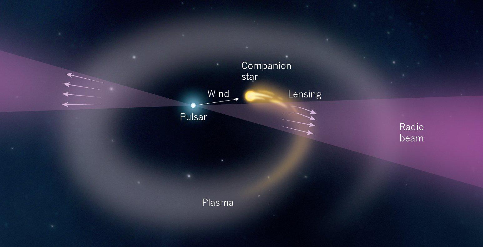 Наблюдение за пульсаром может приблизить ученых к разгадке тайны FRB-сигналов