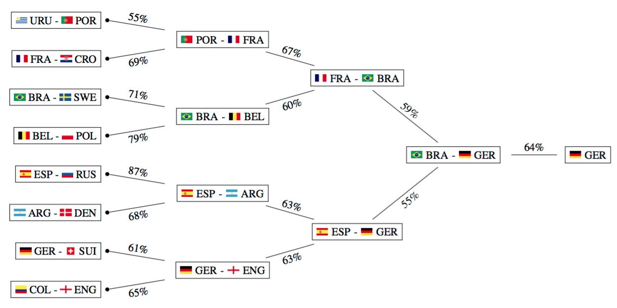 Искусственный интеллект предсказал результаты чемпионата мира по футболу 2018