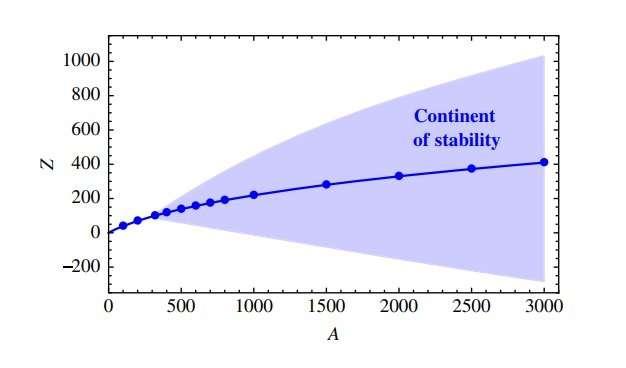 Новая форма вещества может быть за пределами периодической таблицы