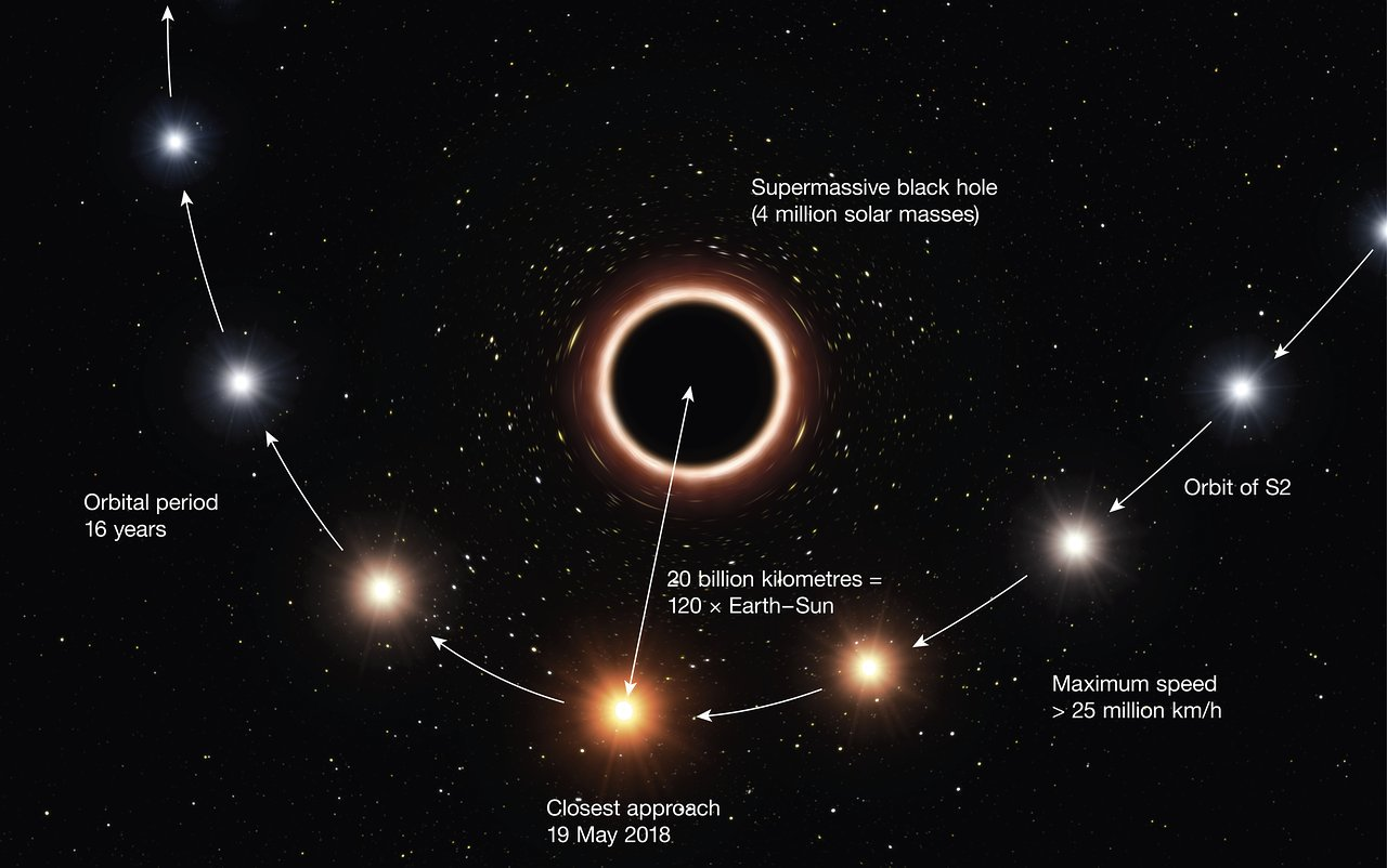Наблюдения за черной дырой подтвердили общую теорию относительности Эйнштейна