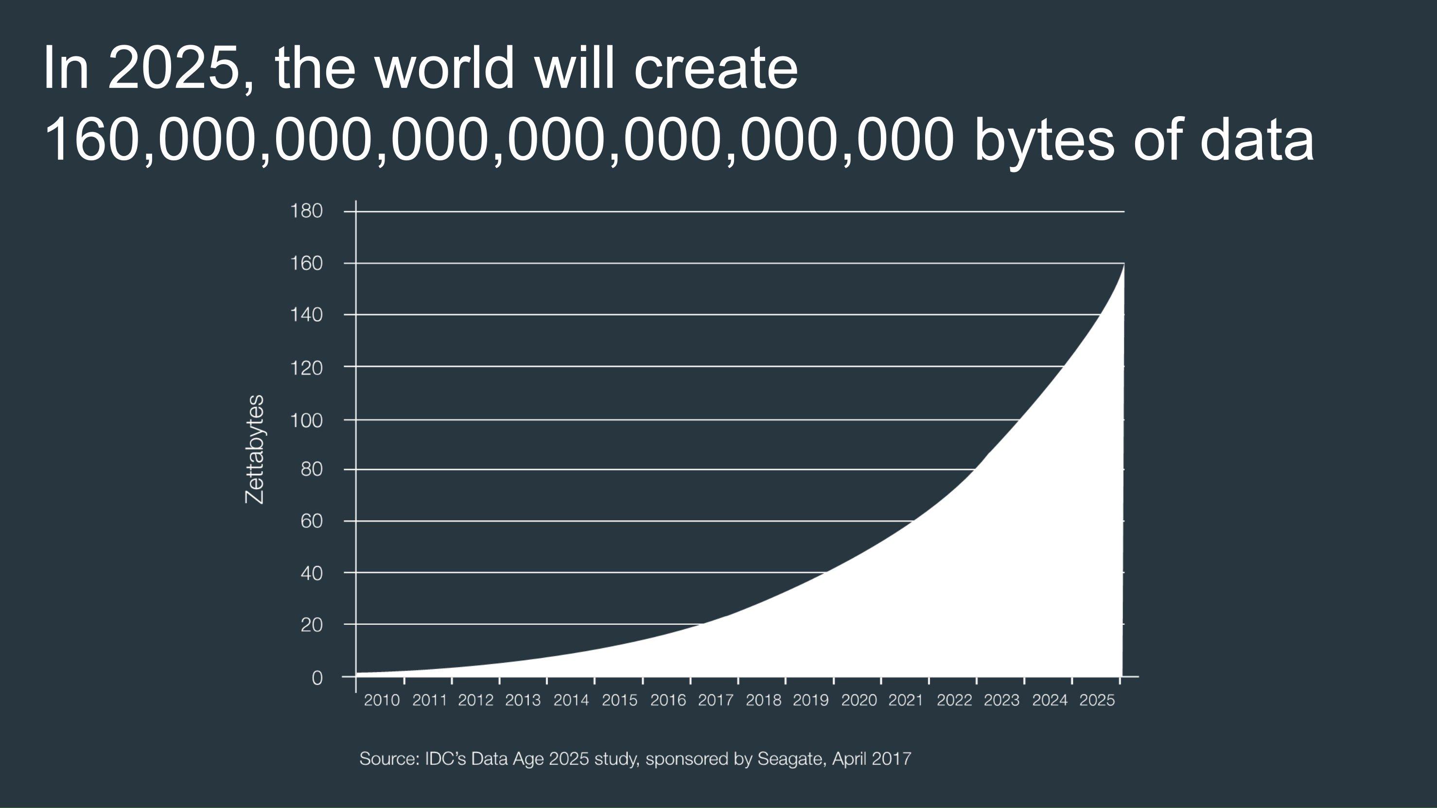 Когда у нас закончится место для хранения цифровых данных, мы будем использовать ДНК
