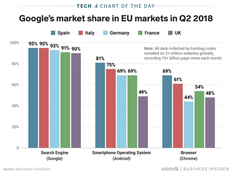 Наглядная демонстрация того, как Google доминирует в Европе