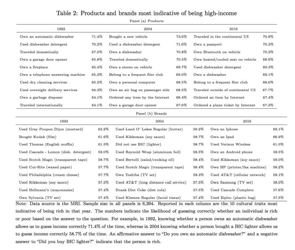 Исследование: какие бренды указывают на толстый кошелек