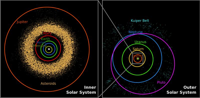 Какие планеты кажутся самыми большими с Земли?