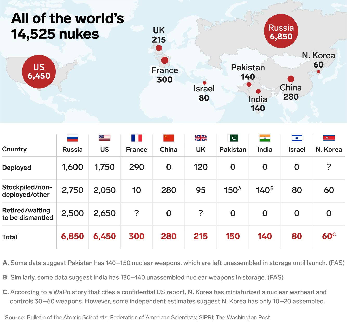 Как 14525 единиц ядерных боеприпасов распределены по 9 странам