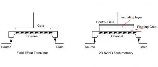 Память будущего: как устроены SSD?