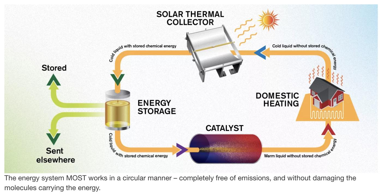 Ученые создали жидкость, способную хранить солнечную энергию почти 20 лет