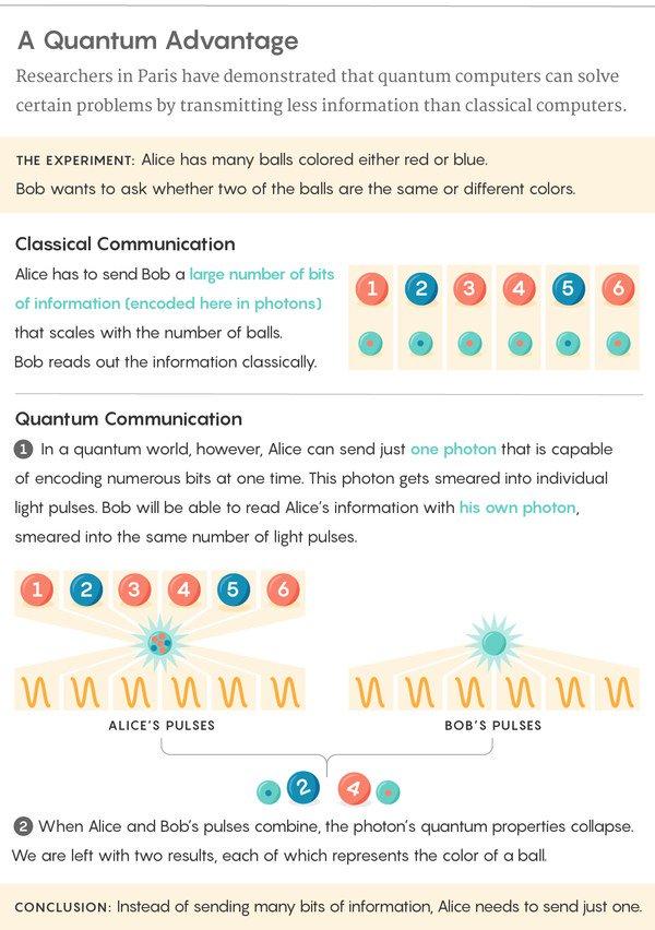 Новейший эксперимент доказал, что квантовые послания можно передавать гораздо быстрее классических