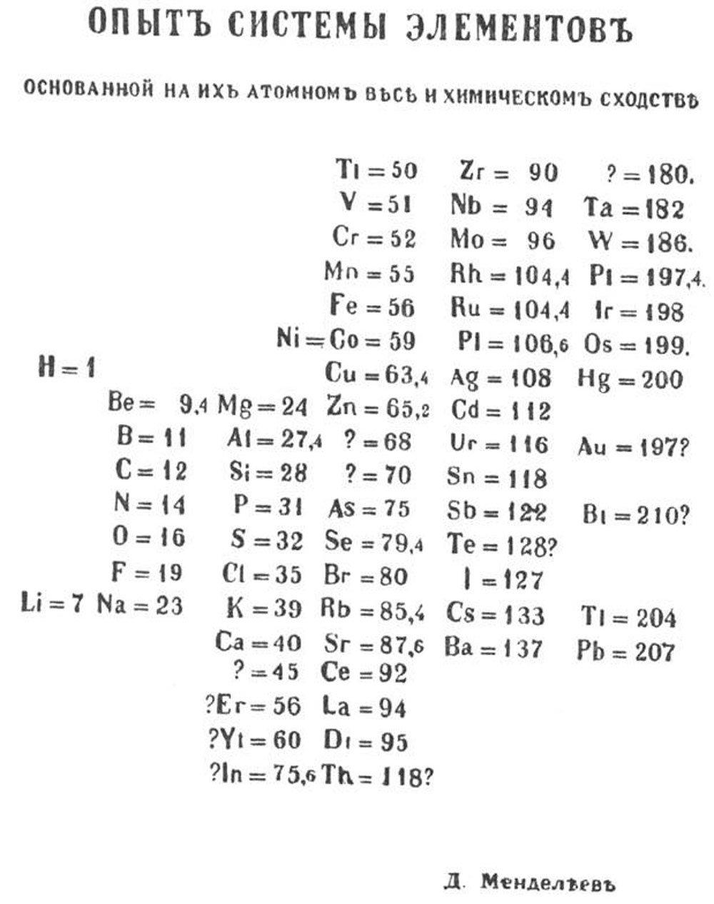 Как создавалась периодическая таблица элементов Менделеева
