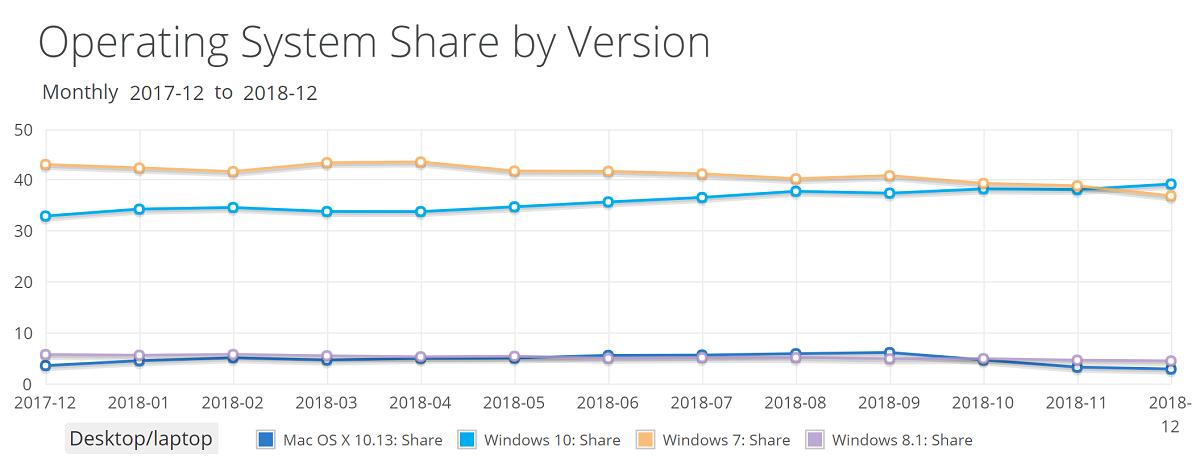 Windows 10 — лидер. Наконец-то!