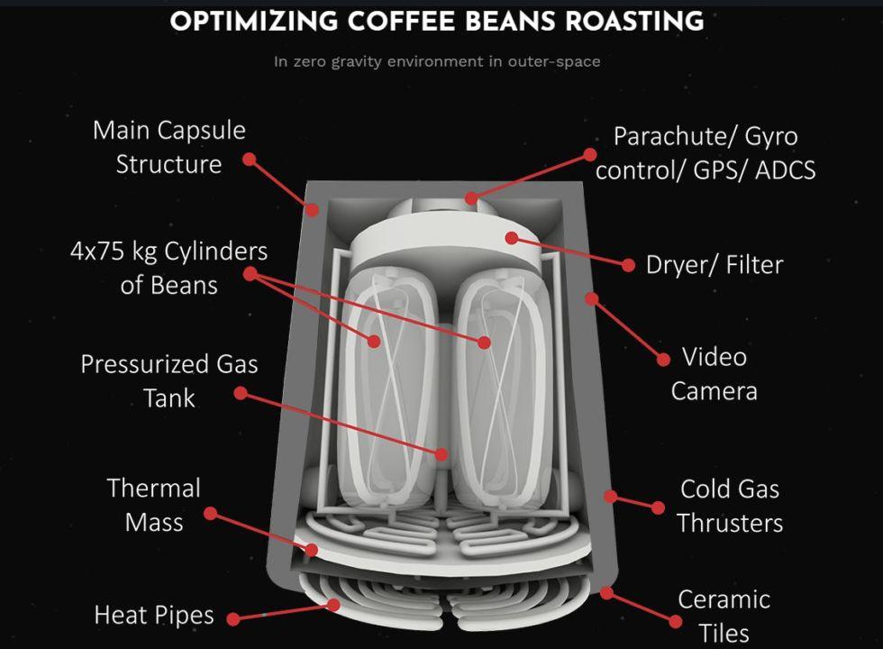 В Дубае будут продавать кофе приготовленный в космосе