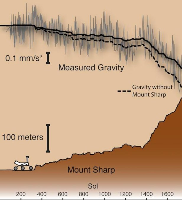 Марсоход «Кьюриосити» сделал важное открытие при помощи простого инструмента